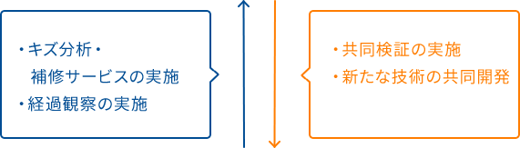 ・キズ分析・補修サービスの実施 ・補修後の経過観察・新たな技術の共同開発