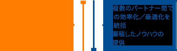・ドローン・キズ分析・補修サービスのノウハウや役務提供・新たな技術の共同開発 ・複数のパートナー間での効率化/最適化を統括・蓄積したノウハウの提供