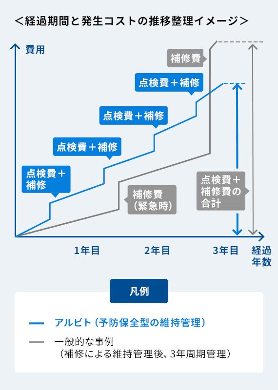 経過期間と発生コストの推移整理イメージ