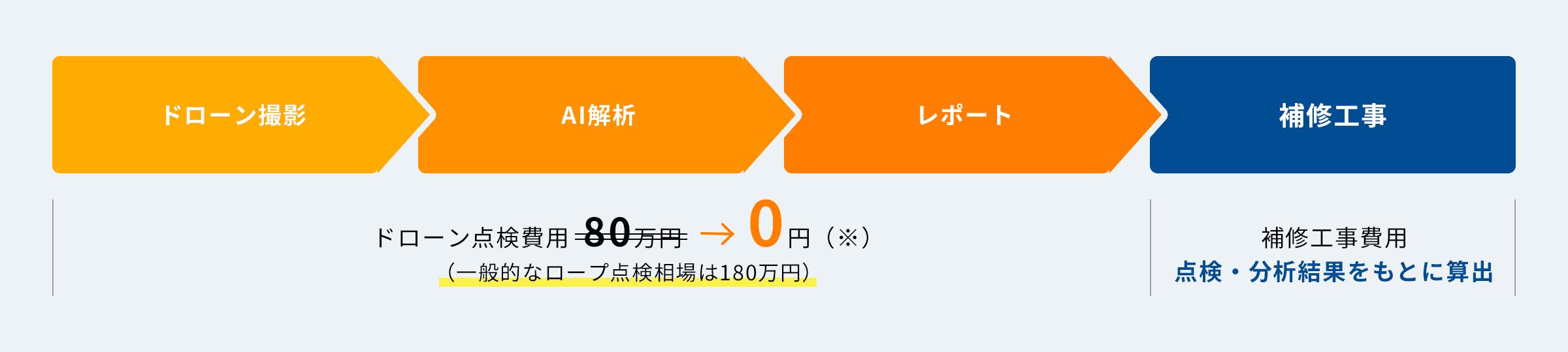 ドローン撮影 → AI解析 → レポート → 補修工事